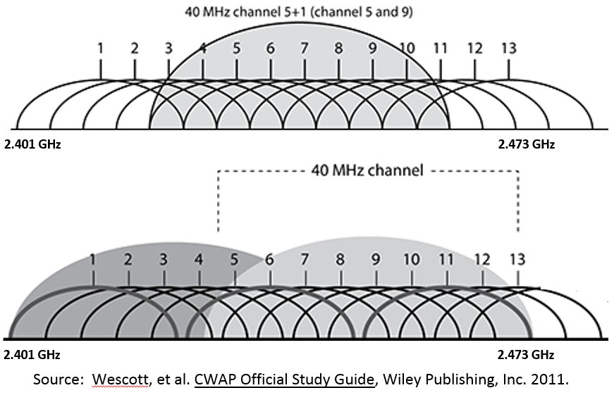 The rules and regulations of channel bonding in Wifi