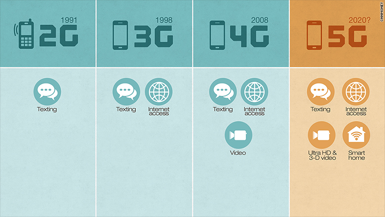 5G Wireless on the Horizon but Challenges Remain