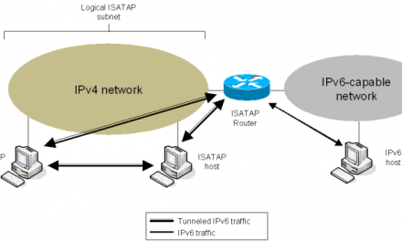 Intra-Site Automatic Tunnel Addressing Protocol (ISATAP) and DNS Queries for isatap.datavalet.loc