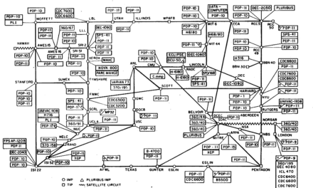 50 Years Since First ARPANET System Message