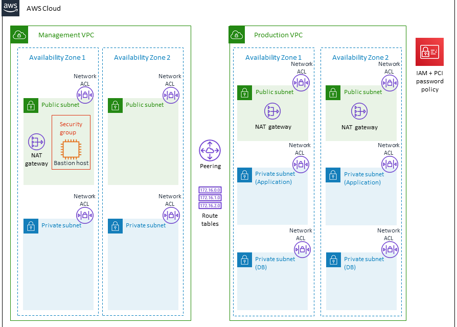 PCI DSS Compliance in AWS
