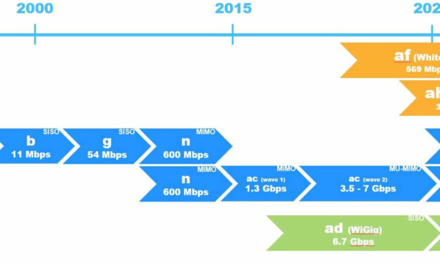 Wifi 802.11 Standards and Speeds